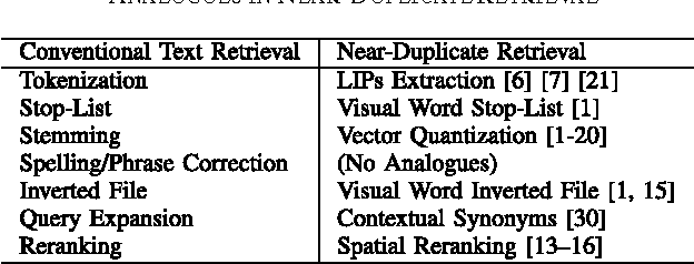 TABLE I TECHNIQUES USED IN CONVENTIONAL TEXT RETRIEVAL AND THEIR ANALOGUES IN NEAR-DUPLICATE RETRIEVAL