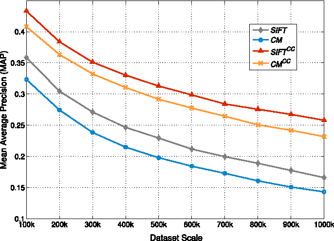 Fig. 4. Performance comparison over different dataset scales.