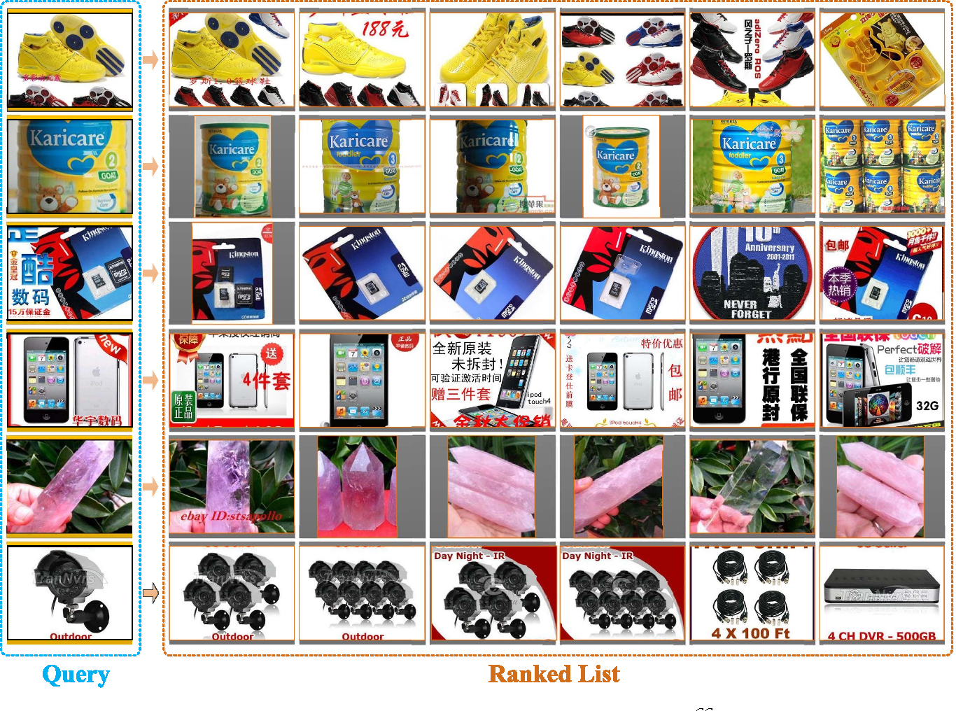 Fig. 5. Examples of the query images and the retrieved items by C MCC .