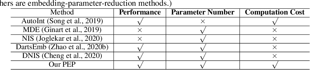 Figure 1 for Learnable Embedding Sizes for Recommender Systems