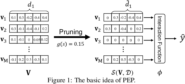Figure 2 for Learnable Embedding Sizes for Recommender Systems