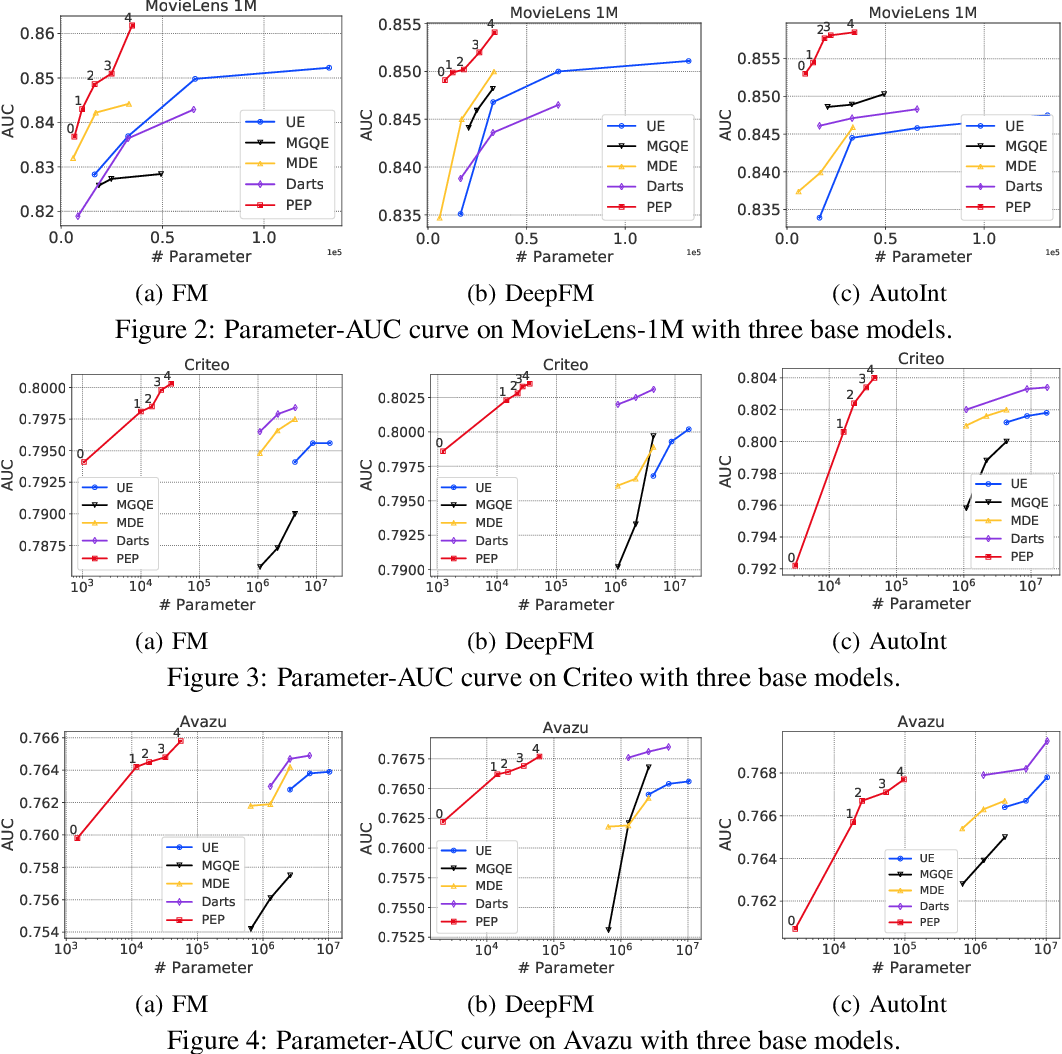 Figure 4 for Learnable Embedding Sizes for Recommender Systems