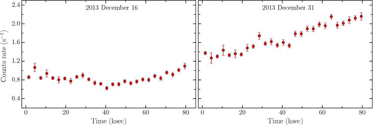 Fig. 3.— Background subtracted 3−79 keV light curves of 3C 279, extracted from the NuSTAR observations. The FPMA and FPMB count rates are summed and 3 ksec binning is applied.