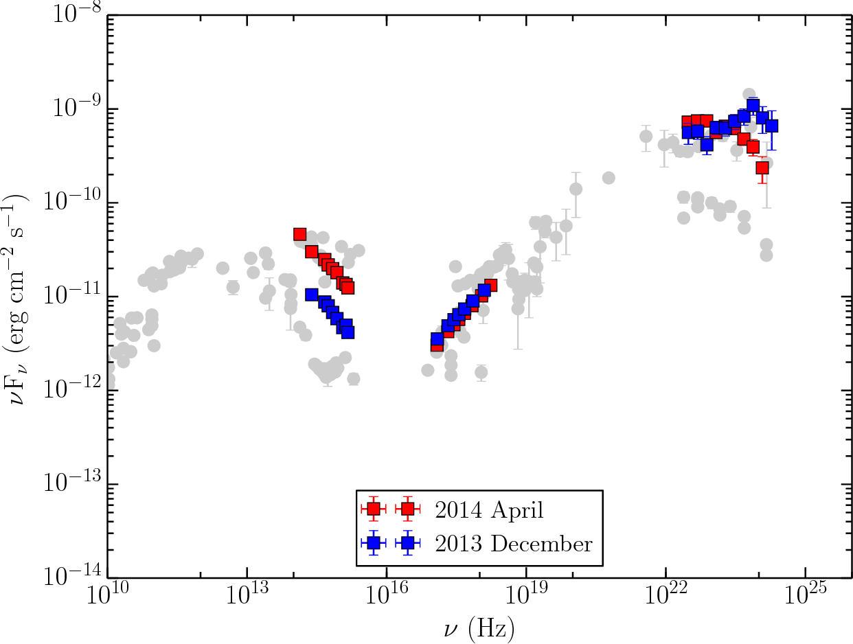 Fig. 9.— Comparison of the broadband SEDs of 3C 279 at the peak of γ-ray activity during the flares in 2013 December and 2014 April.