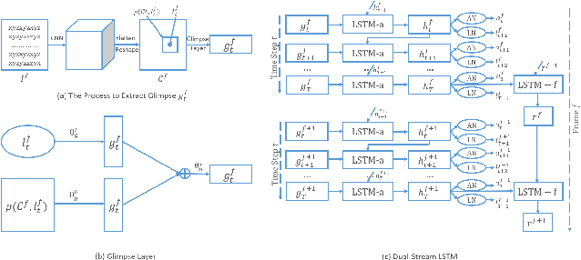 Figure 3 for Interpretable Parallel Recurrent Neural Networks with Convolutional Attentions for Multi-Modality Activity Modeling