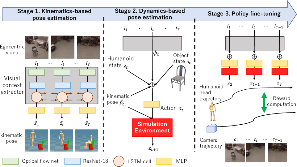 Figure 3 for Kinematics-Guided Reinforcement Learning for Object-Aware 3D Ego-Pose Estimation