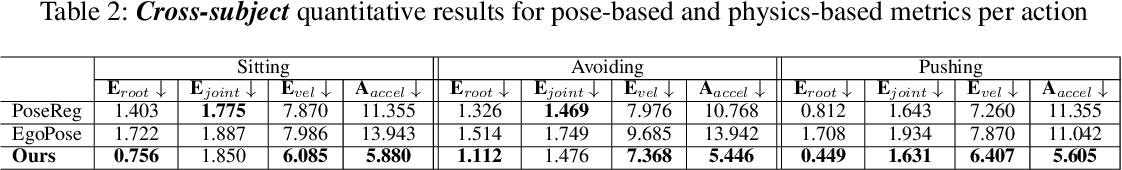 Figure 4 for Kinematics-Guided Reinforcement Learning for Object-Aware 3D Ego-Pose Estimation