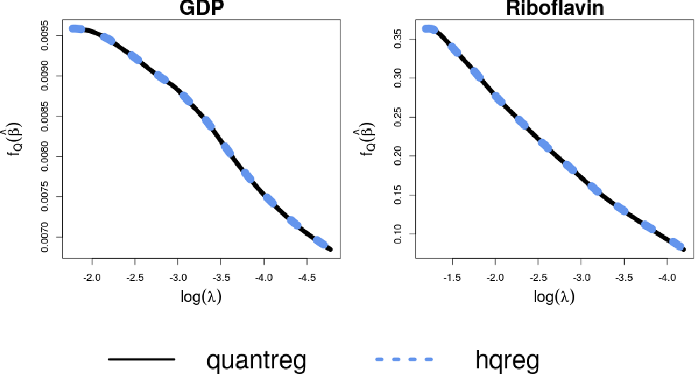 Figure 1 for Semismooth Newton Coordinate Descent Algorithm for Elastic-Net Penalized Huber Loss Regression and Quantile Regression