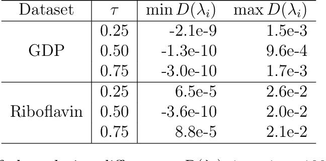 Figure 2 for Semismooth Newton Coordinate Descent Algorithm for Elastic-Net Penalized Huber Loss Regression and Quantile Regression