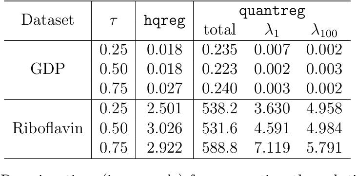 Figure 3 for Semismooth Newton Coordinate Descent Algorithm for Elastic-Net Penalized Huber Loss Regression and Quantile Regression