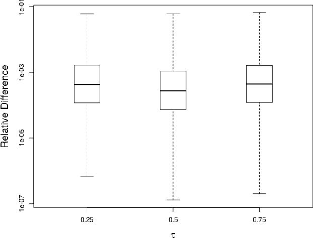 Figure 4 for Semismooth Newton Coordinate Descent Algorithm for Elastic-Net Penalized Huber Loss Regression and Quantile Regression
