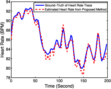 Figure 10 from Real-Time Robust Heart Rate Estimation From Wrist