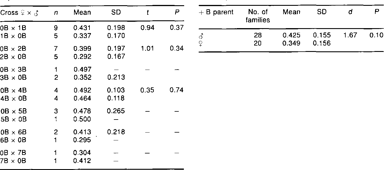 Table 5 From The Inheritance Of B Chromosomes Inallium Schoenoprasum