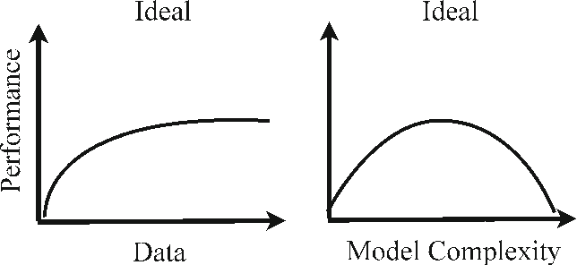 Figure 3 for Do We Need More Training Data?