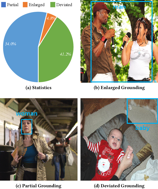 Figure 3 for Distributed Attention for Grounded Image Captioning
