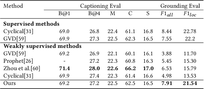 Figure 2 for Distributed Attention for Grounded Image Captioning