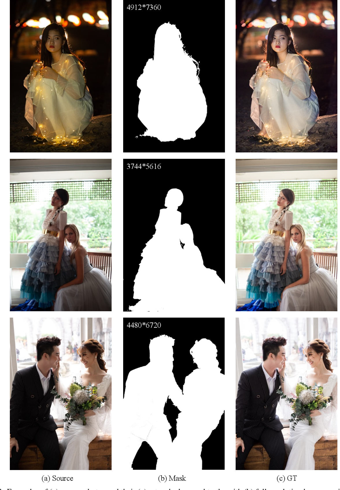 Figure 4 for PPR10K: A Large-Scale Portrait Photo Retouching Dataset with Human-Region Mask and Group-Level Consistency
