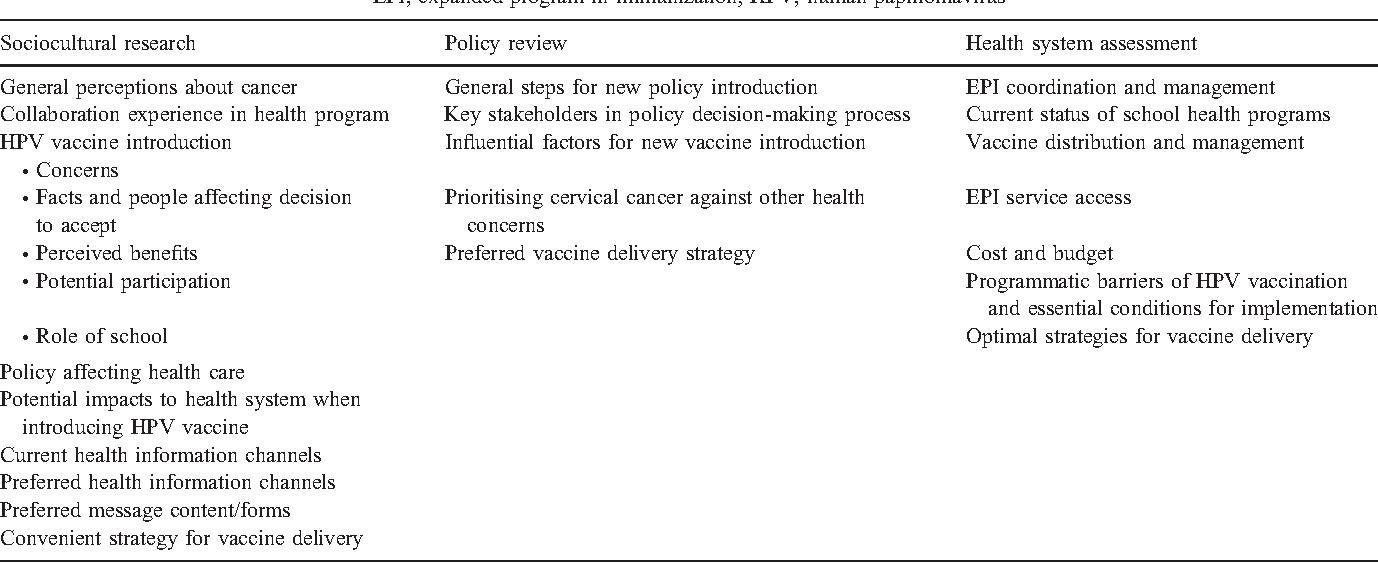 Human papillomavirus vaccine introduction in Vietnam: formative