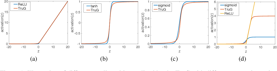 Figure 1 for A Probabilistic Framework for Nonlinearities in Stochastic Neural Networks