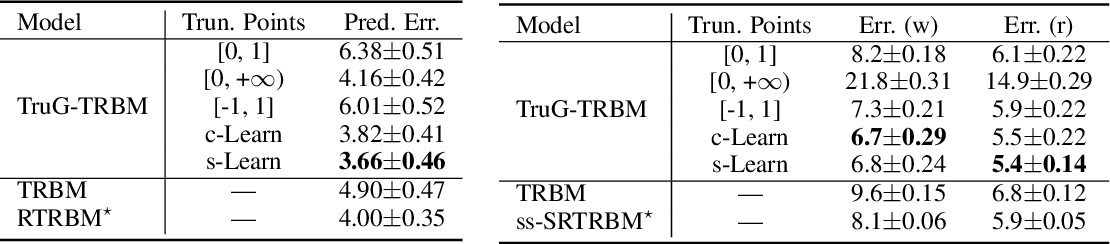 Figure 4 for A Probabilistic Framework for Nonlinearities in Stochastic Neural Networks