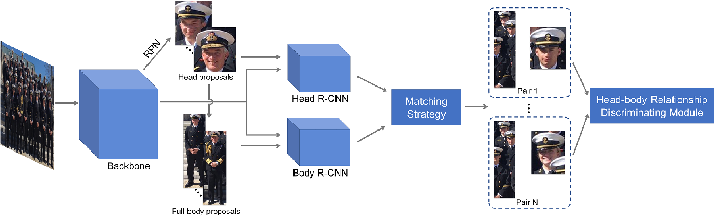 Figure 3 for Relational Learning for Joint Head and Human Detection