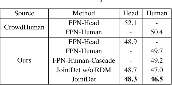 Figure 2 for Relational Learning for Joint Head and Human Detection