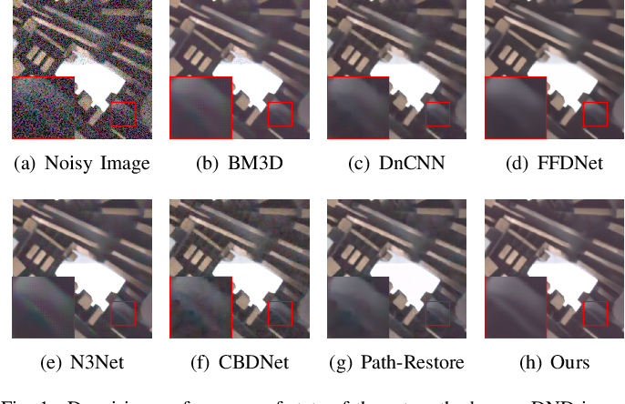 Figure 1 for Pyramid Real Image Denoising Network