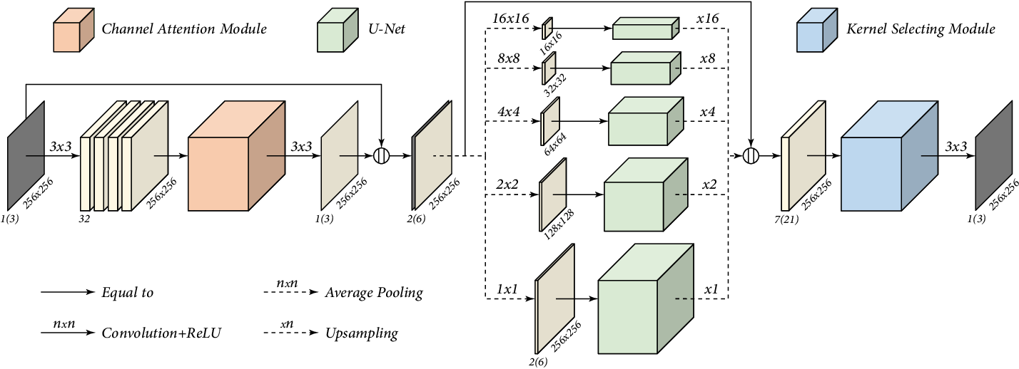 Figure 2 for Pyramid Real Image Denoising Network