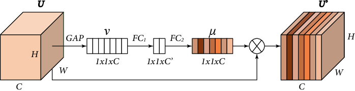 Figure 3 for Pyramid Real Image Denoising Network