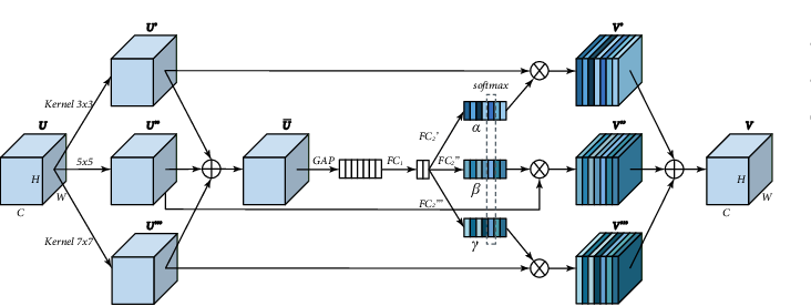 Figure 4 for Pyramid Real Image Denoising Network