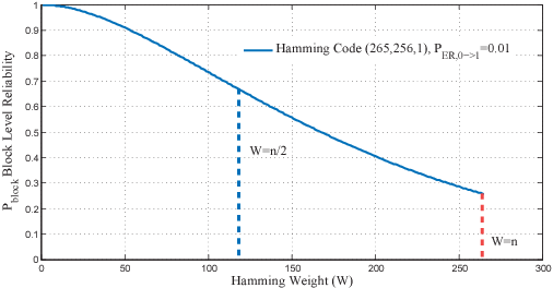 Figure 2 from CD-ECC: Content-dependent error correction