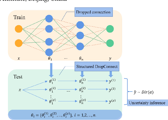 Figure 1 for Structured DropConnect for Uncertainty Inference in Image Classification