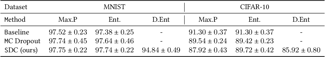 Figure 2 for Structured DropConnect for Uncertainty Inference in Image Classification
