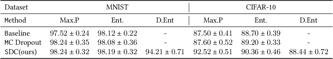 Figure 3 for Structured DropConnect for Uncertainty Inference in Image Classification