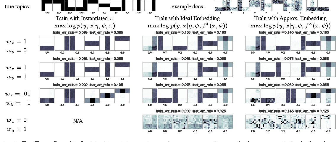 Figure 1 for Supervised topic models for clinical interpretability