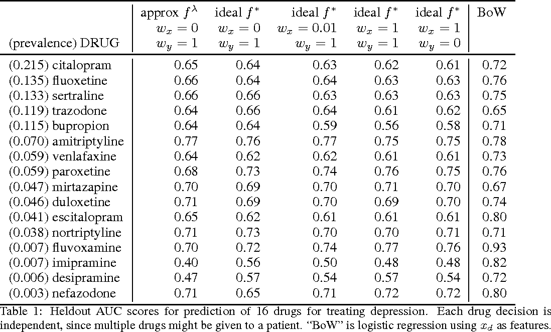 Figure 2 for Supervised topic models for clinical interpretability