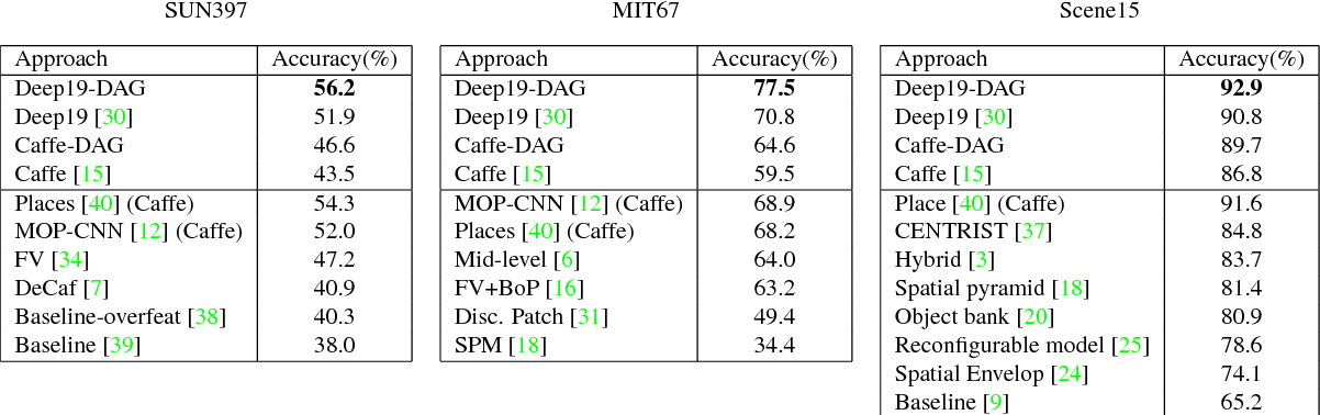 Figure 2 for Multi-scale recognition with DAG-CNNs