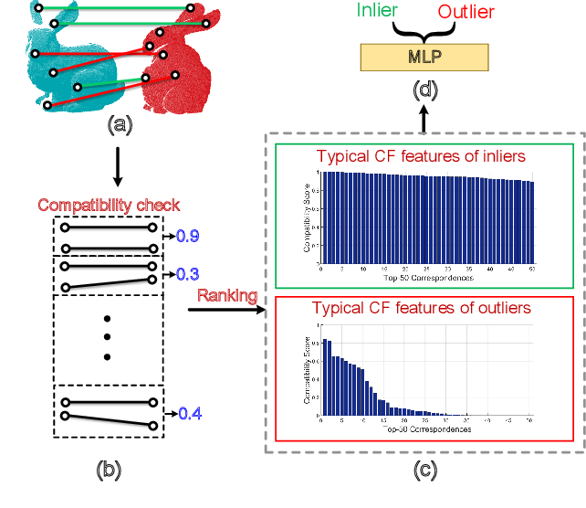 Figure 1 for 3D Correspondence Grouping with Compatibility Features