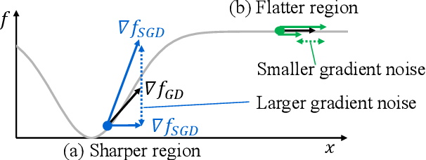 Figure 1 for Gradient Noise Convolution (GNC): Smoothing Loss Function for Distributed Large-Batch SGD