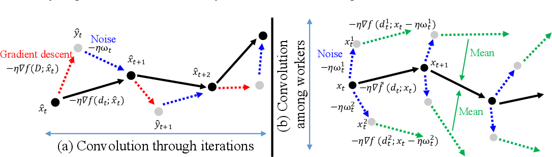 Figure 3 for Gradient Noise Convolution (GNC): Smoothing Loss Function for Distributed Large-Batch SGD