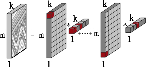 Figure 1 for 3D seismic data denoising using two-dimensional sparse coding scheme
