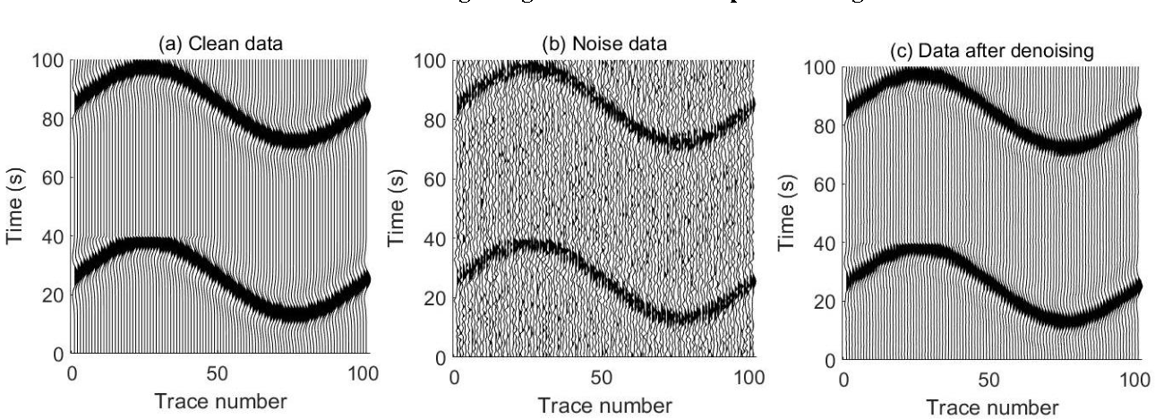 Figure 3 for 3D seismic data denoising using two-dimensional sparse coding scheme