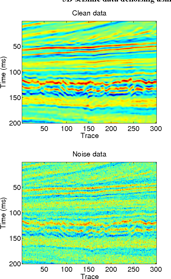 Figure 4 for 3D seismic data denoising using two-dimensional sparse coding scheme
