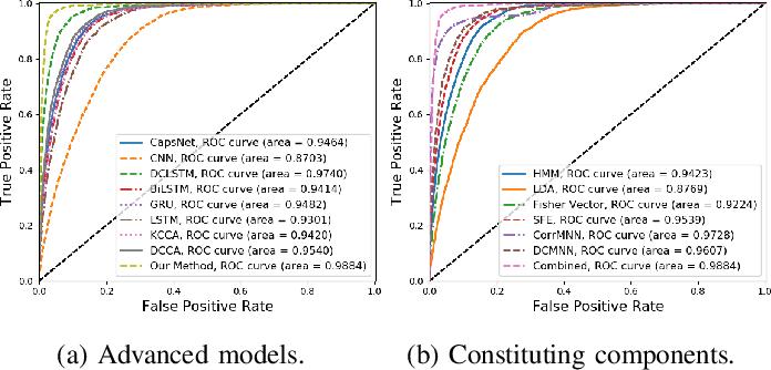 Figure 3 for Multimodal Gait Recognition for Neurodegenerative Diseases