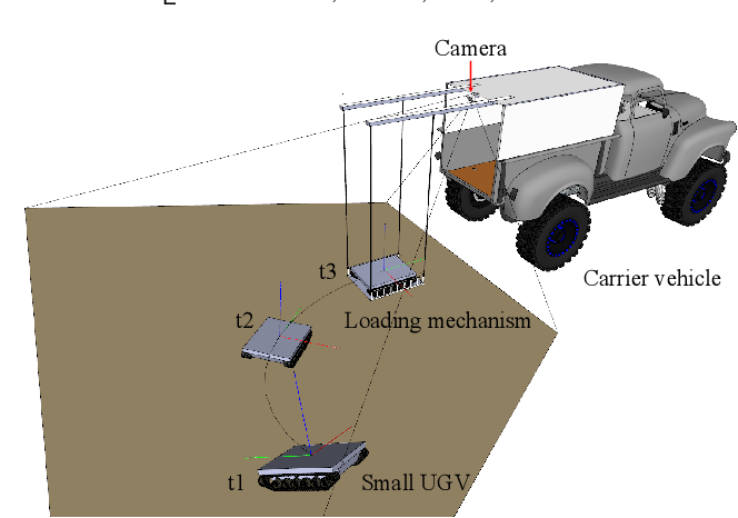 Figure 1 for Real-time Keypoints Detection for Autonomous Recovery of the Unmanned Ground Vehicle