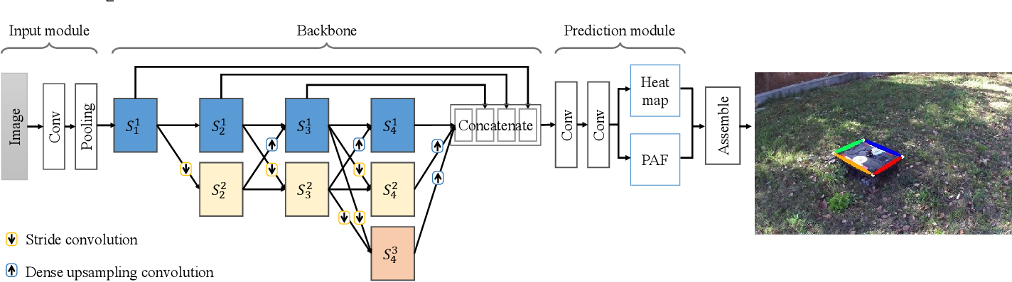 Figure 3 for Real-time Keypoints Detection for Autonomous Recovery of the Unmanned Ground Vehicle