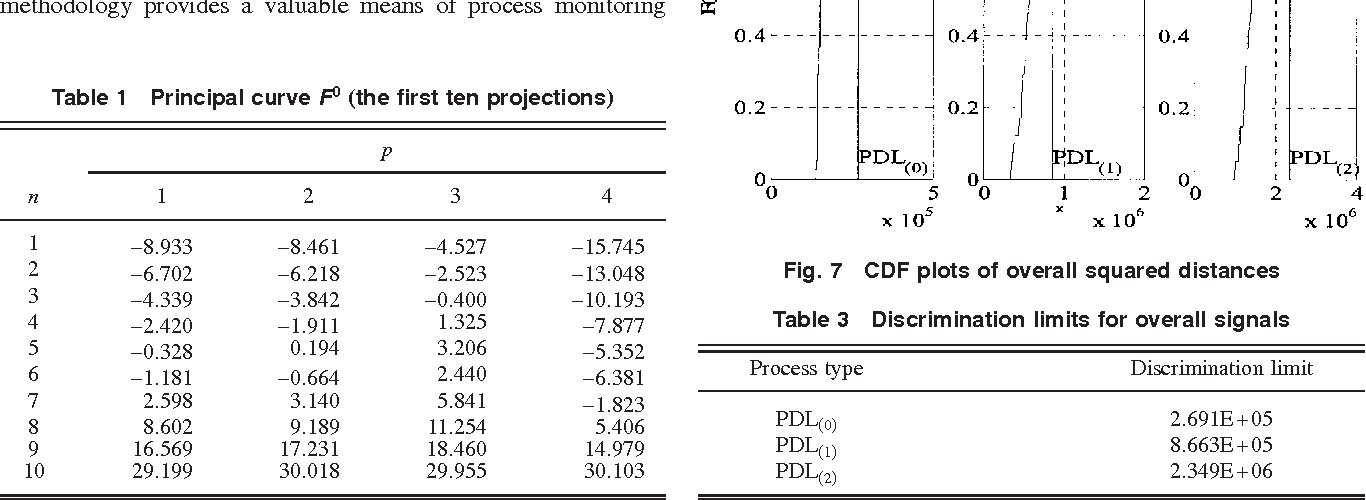 PDF] Online Multichannel Forging Tonnage Monitoring and Fault