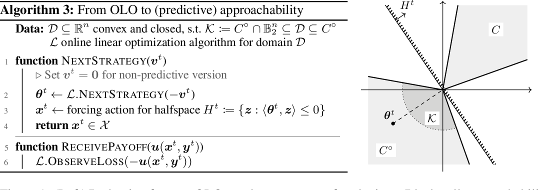 Figure 1 for Faster Game Solving via Predictive Blackwell Approachability: Connecting Regret Matching and Mirror Descent