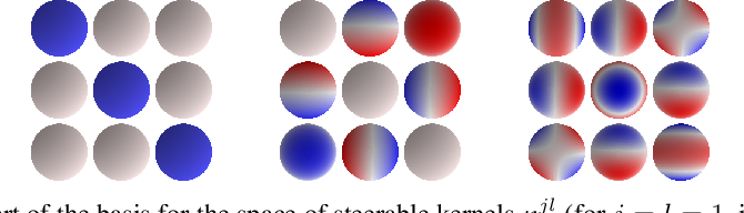 Figure 2 for 3D Steerable CNNs: Learning Rotationally Equivariant Features in Volumetric Data