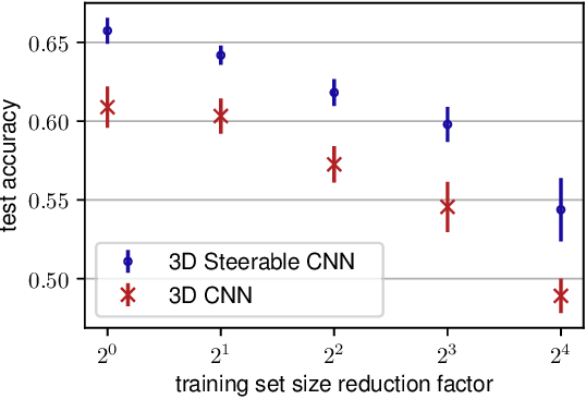 Figure 4 for 3D Steerable CNNs: Learning Rotationally Equivariant Features in Volumetric Data